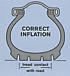 Correctly inflated