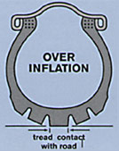 Over inflated