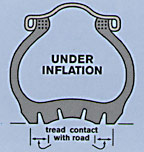 Under inflated